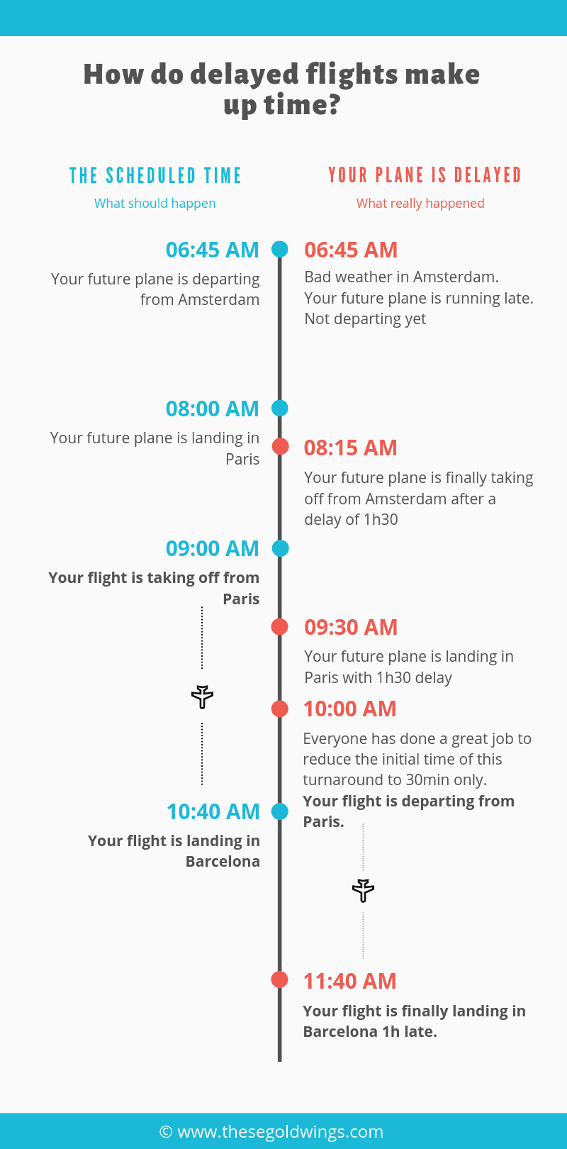 infographic delayed flights make up time