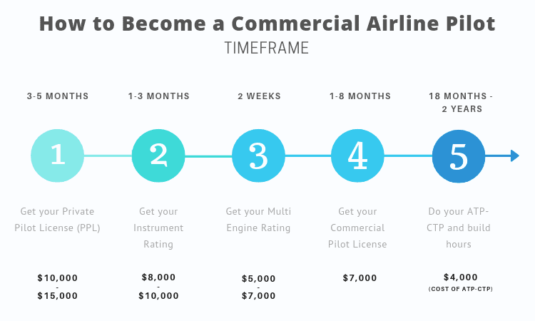infographic how to become commercial airline pilot time frame