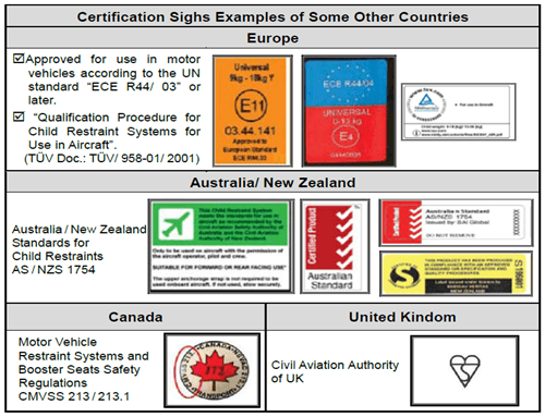 certification sighs examples